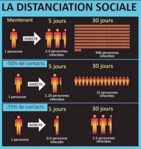 La distanciation sociale infographie